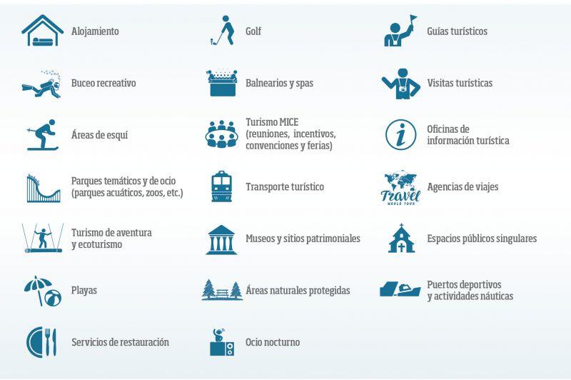 20 subsectores turísticos incluidos en ISO/PAS 5643