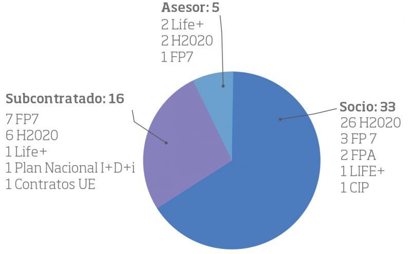 Modo de participación de UNE en los proyectos de I+D+i