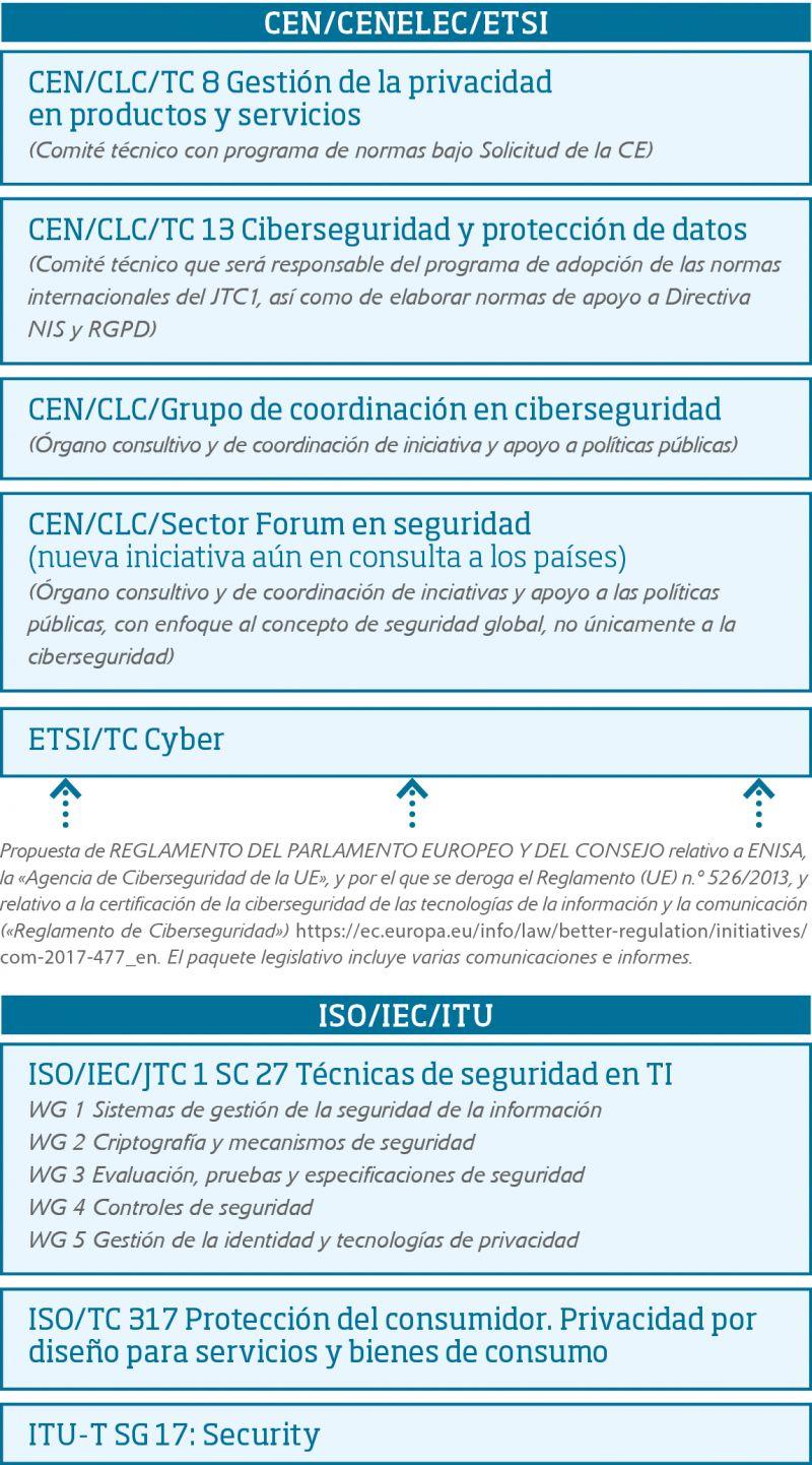 Tabla 1. Escenario actual  de Normalización en Ciberseguridad