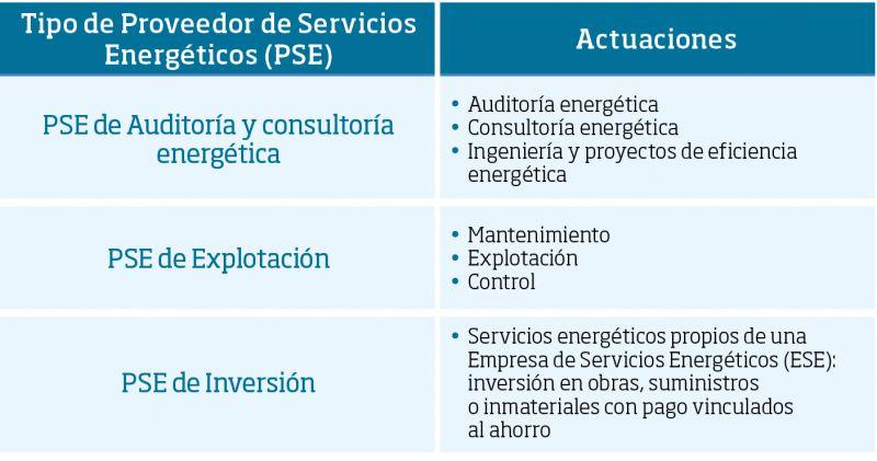 Tabla 1. Clasificación de Proveedores de Servicios Energéticos (PSE) según la Norma UNE 216701