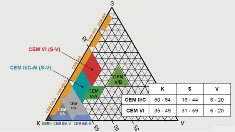 Figura 2 Composición del cemento Portland compuesto CEM II/C-M (S-V) y cemento compuesto CEM VI (S-V)