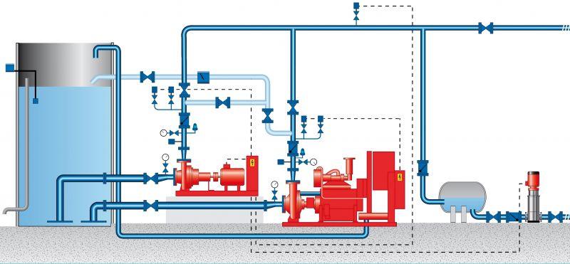 Ejemplo de sistema de bombeo para protección contra incendios