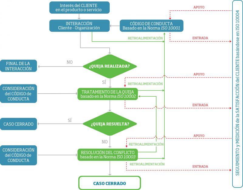 Serie ISO 10000, las cuatro normas de la satisfacción del cliente