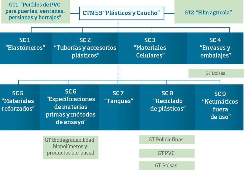 Figura 1. Estructura del Comité