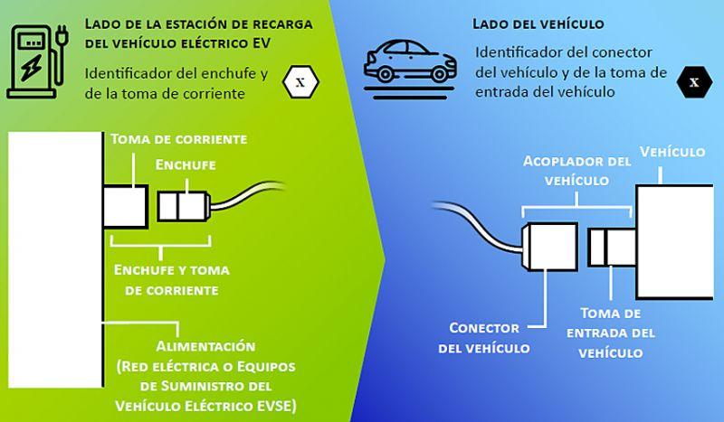 Fuente: www.fuel-identifiers.eu