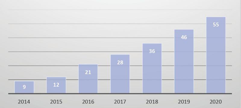 Número acumulado de proyectos H2020*