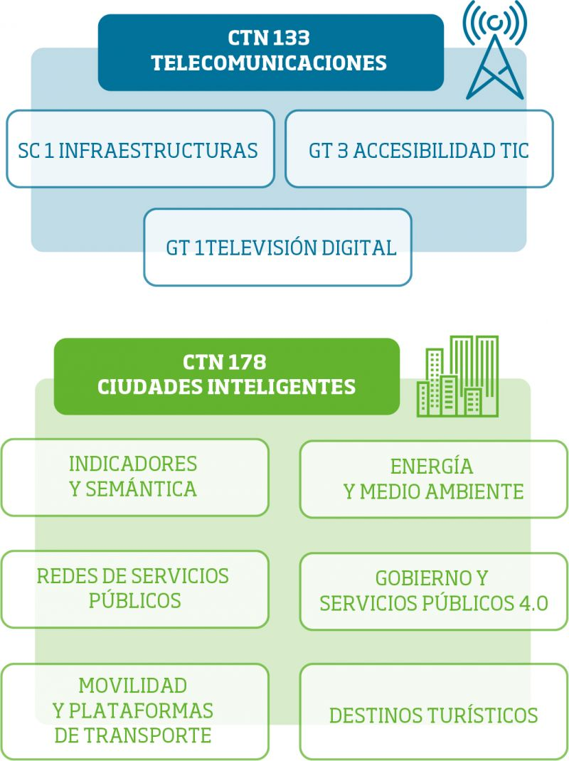 Comités coordinados con el CTN 71