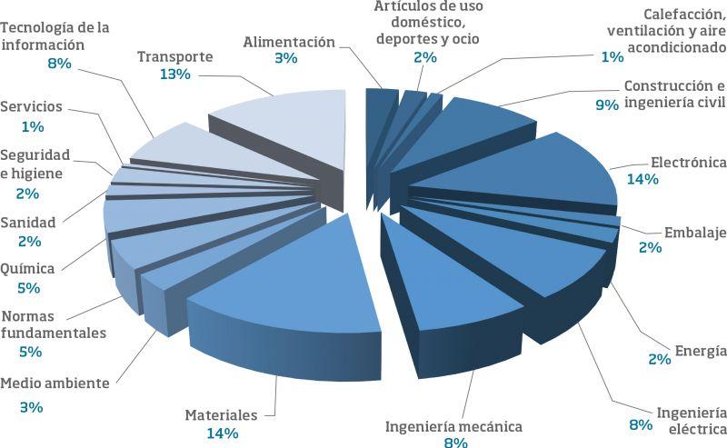 Normas por sectores