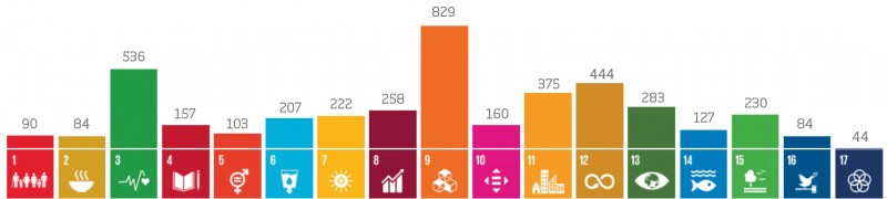 Nº normas ISO que ayudan a las organizaciones a conseguir los ODS