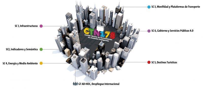 Estructura del CTN 178 Ciudades inteligentes
