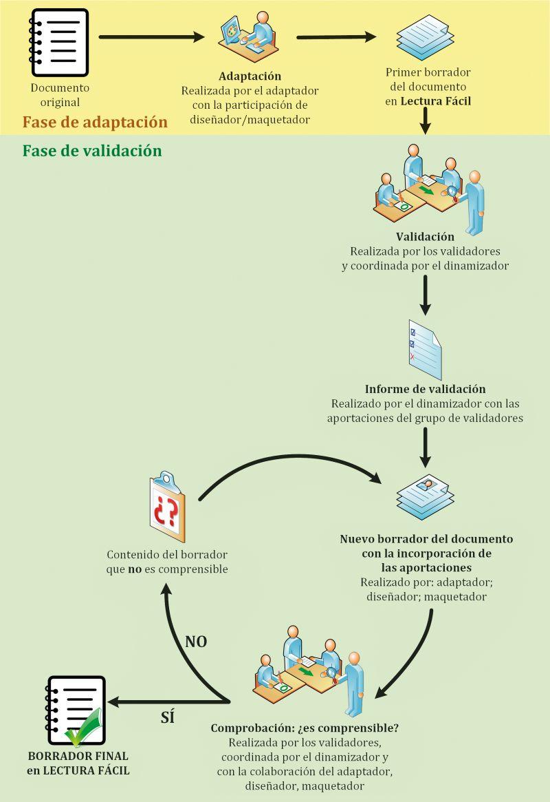 Figura 1. Flujograma del proceso de ADAPTACIÓN de un documento a Lectura Fácil