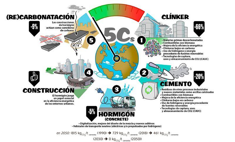 Figura 1. Resumen de la hoja de ruta de la industria cementera española para alcanzar la neutralidad climática
