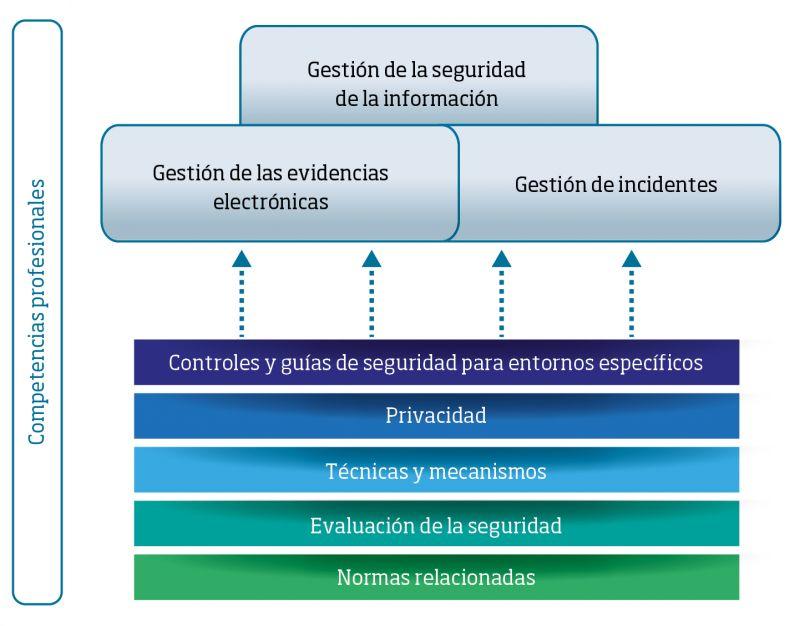 Gráfico 1. Ámbitos de trabajo en el marco internacional