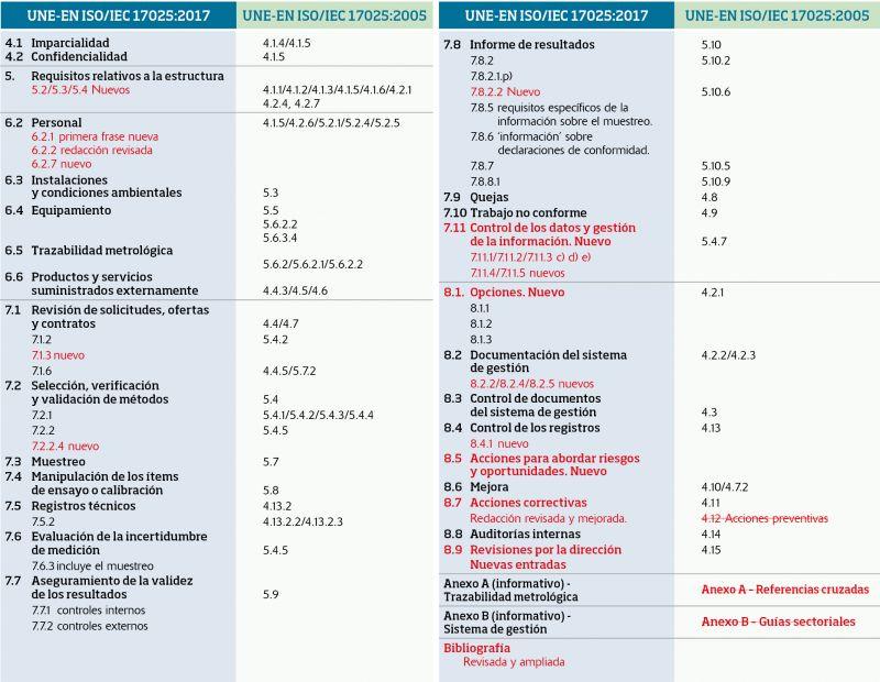 Relación entre los requisitos de las versiones 2005 y 2017 de la NormaUNE-EN ISO/IEC 17025