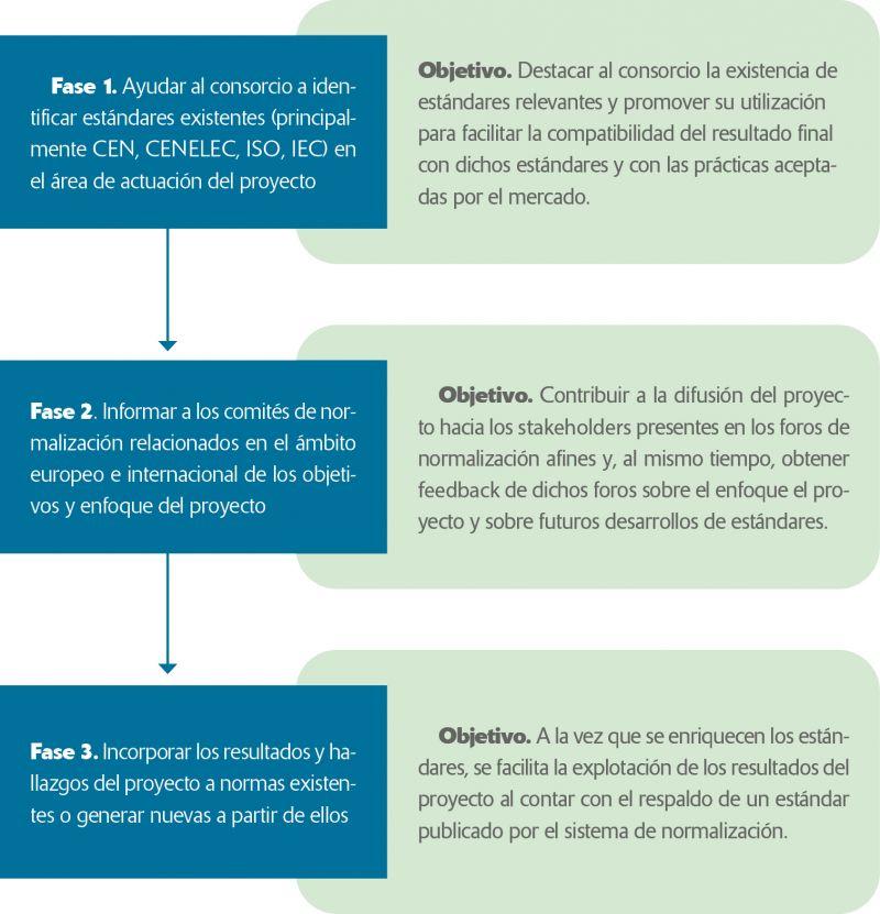 Tabla 1 Participación de UNE en el Proyecto SEA-TITAN